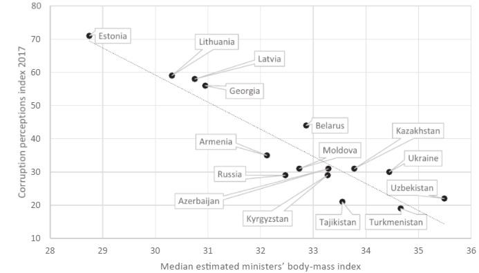 График однозначно доказывает: чем жирнее чиновник, тем выше коррупция в стране. Аблай Мырзахметов свидетельствует!